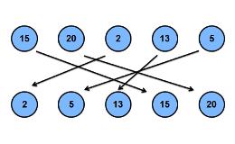 Sortieralgorithmen